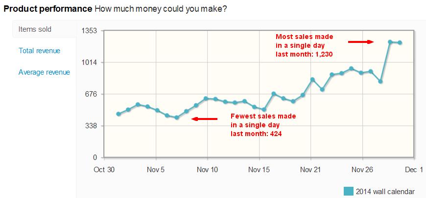 2014 Wall Calendar sales per day on eBay