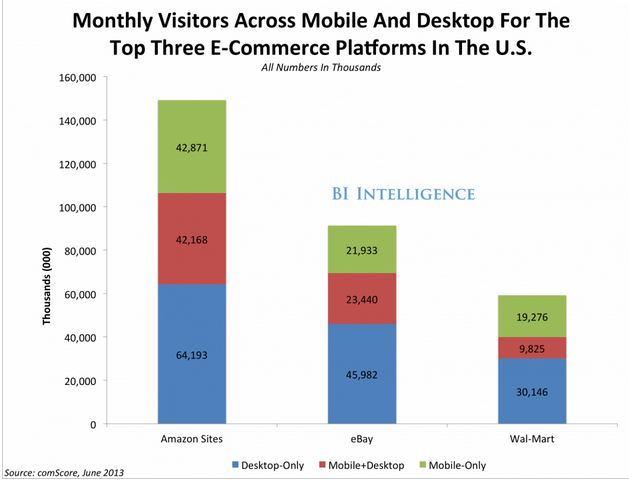 Chart - leading mobile retailers