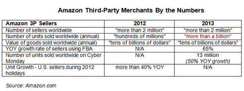 3rd Party Amazon Sellers by the Numbers