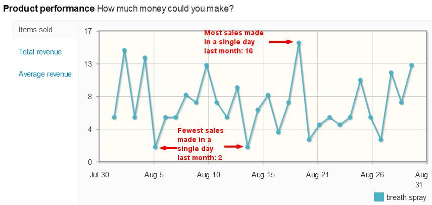 Breath spray sales on eBay