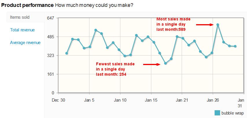 Bubble Wrap sales per day on eBay