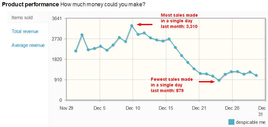 Despicable Me sales per day on eBay