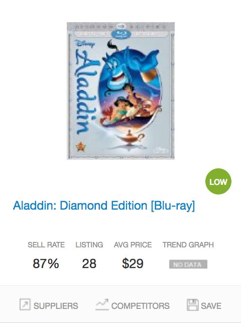 Success rate Disney DVD Movies2