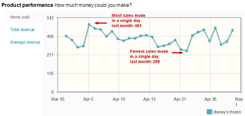 Disney's Frozen sales per day on eBay