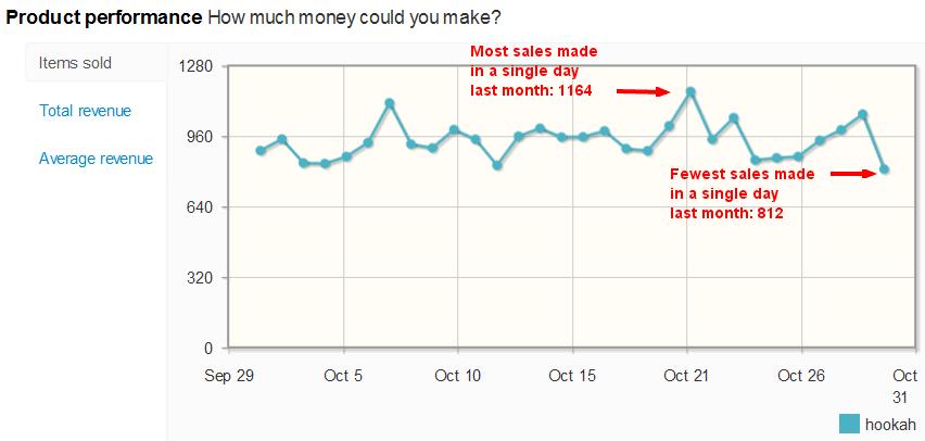 Hookah sales per day on eBay
