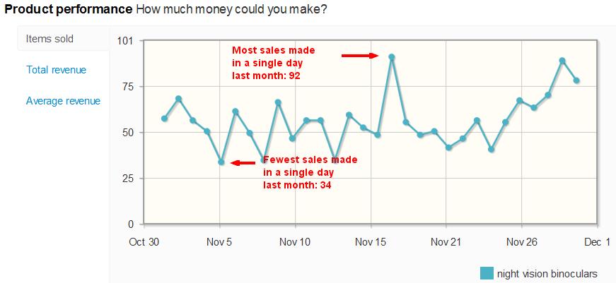 Night Vision Binoculars sales per day on eBay