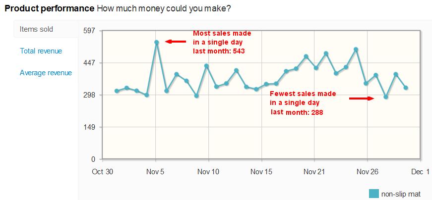 Non-slip mat sales per day on eBay