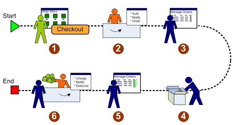Amazong Payments Flow