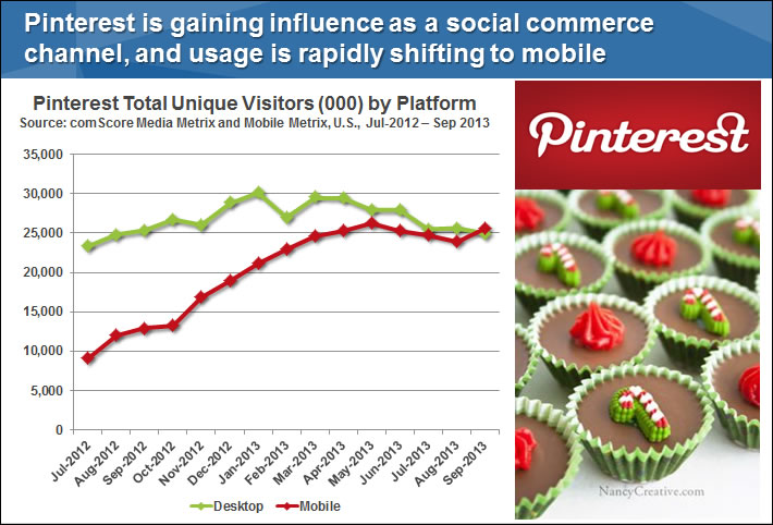Pinterest Total Unique Visitors by Platform