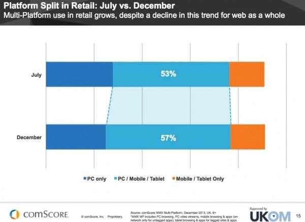 ecommerce application usage comparison
