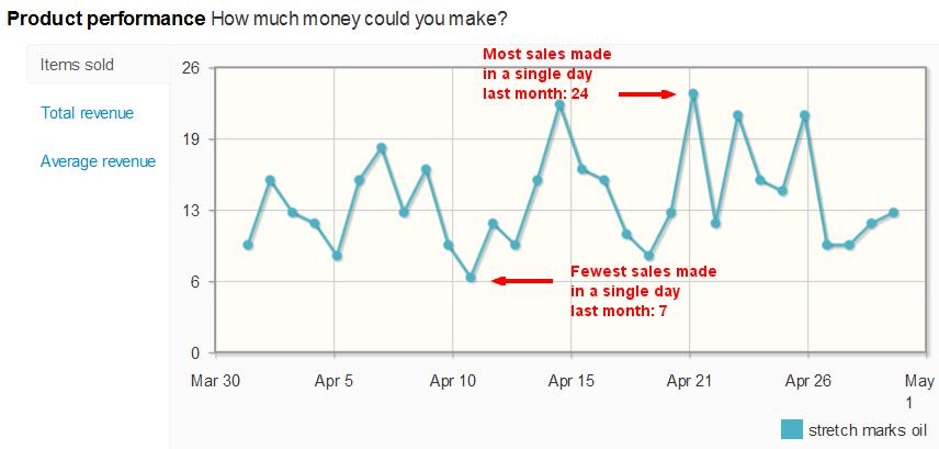 Stretch Marks Oil sales per day on eBay
