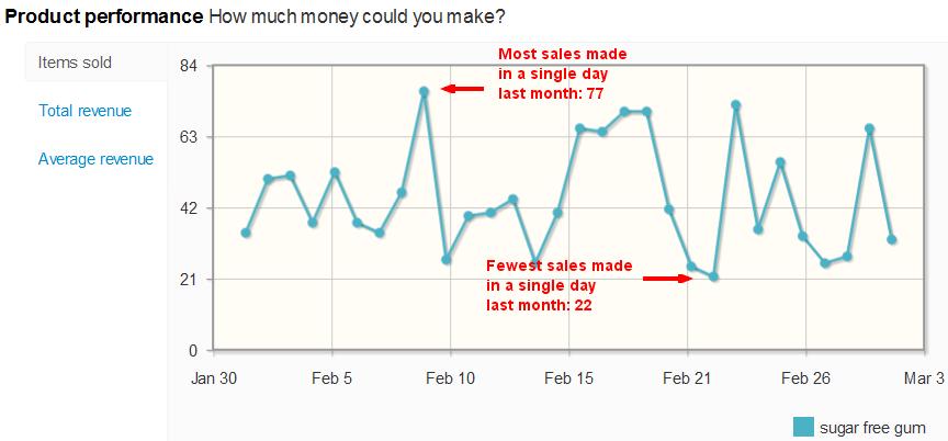 Sugar Free Gum sales per day on eBay