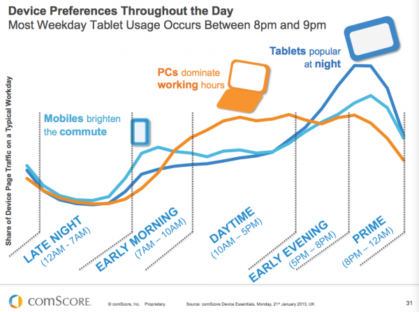 mobile devices vs pc usage throughout the day