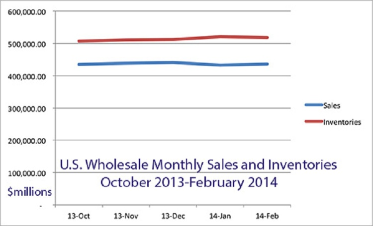 Wholesale inventory vs. stock