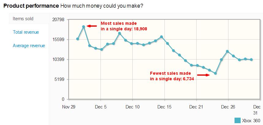 Xbox 360 sales per day on eBay