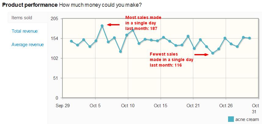 Acne Cream sales per day on eBay