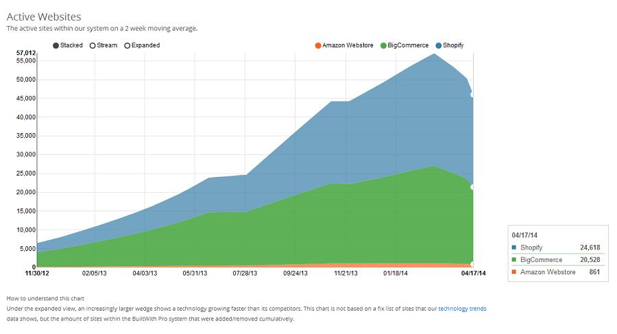 Number of Active Websites