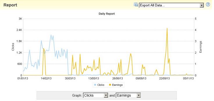 Graph - Affiliate Earnings 2013
