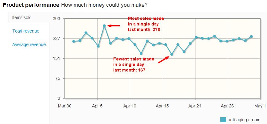 Anti-Aging Cream sales per day on eBay