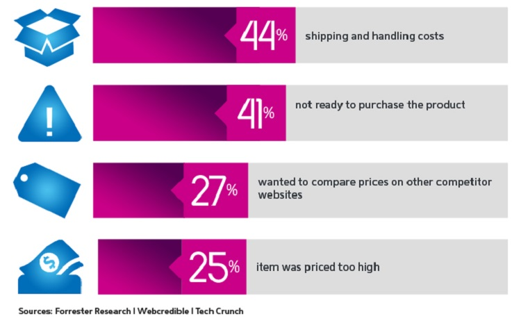 Chart: Reasons for abandoning shopping carts