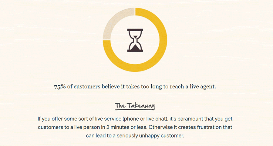 How To Provide Exceptional Ecommerce Customer Service Salehoo
