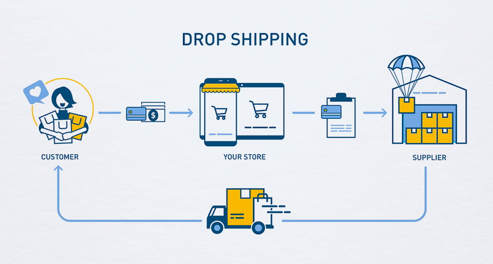 Etsy Dropshipping: The Ultimate Guide to Dropshipping Etsy Products