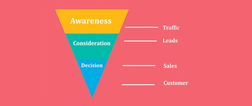 How to Build an Ecommerce Sales Funnel for your Store — A Step-by-Step Guide