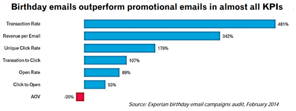 Get Repeat Sales with Email Marketing | SaleHoo
