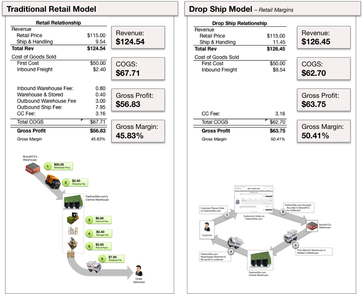 dropship vs retail transpo costs.png