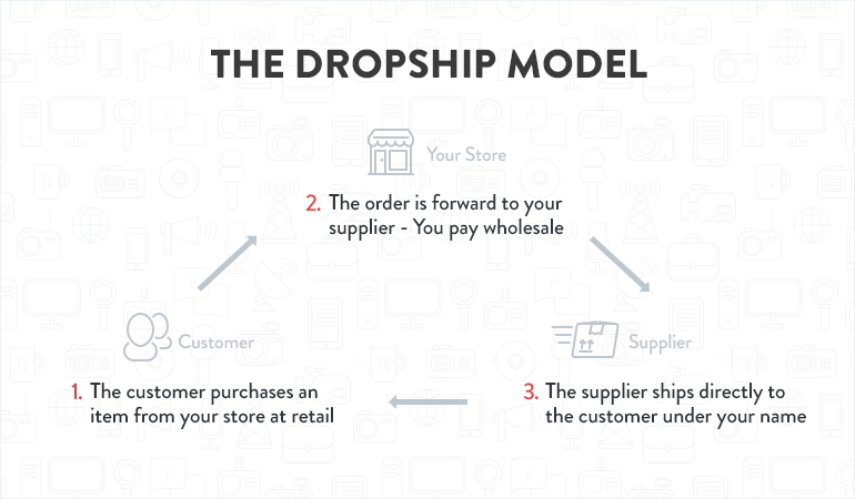 how to build an online store drop shipping