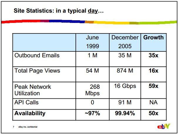 eBay daily statistics