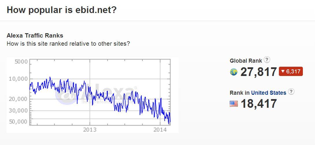 eBid Popularity according to Alexa