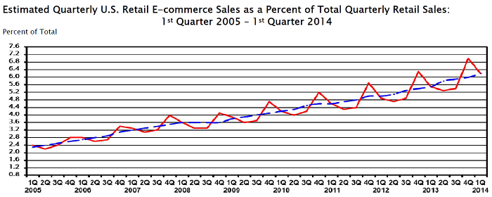 E-commerce sales chart