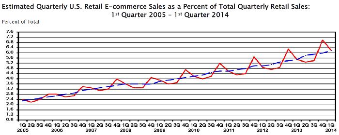 E-commerce sales chart