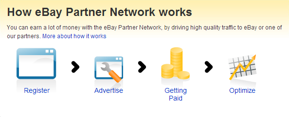 How eBay's Partner Network Works