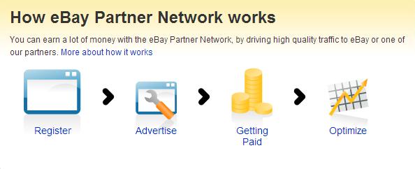 How eBay's Partner Network Works