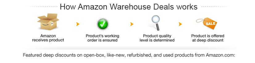 How Amazon Warehouse Deals Work