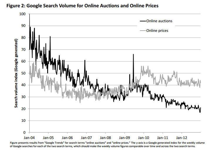 Online auction search volume