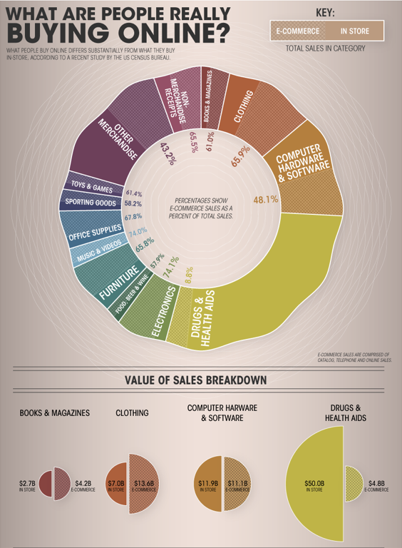 Infographic: what people buy online