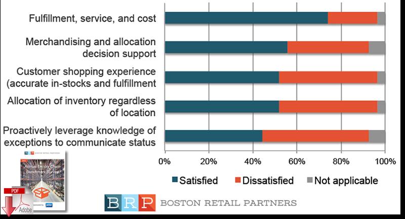 Supply chain survey