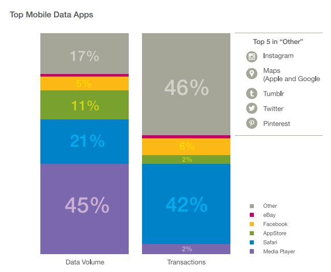 Major apps by volume and transactions