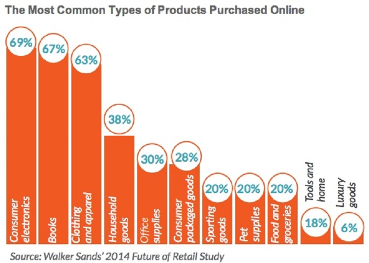 Millennials and online clothes shopping salehoo for Most popular online stores
