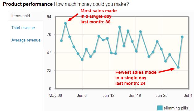 Slimming Pills sales per day on eBay