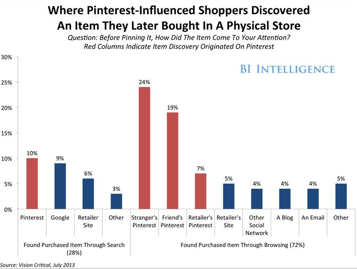 Pinterest Purchasing Trends