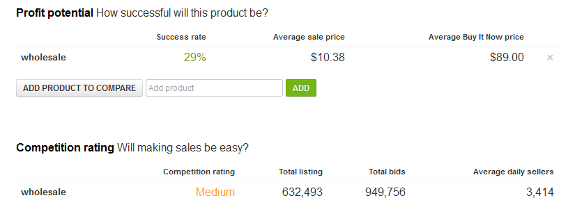 profit potential