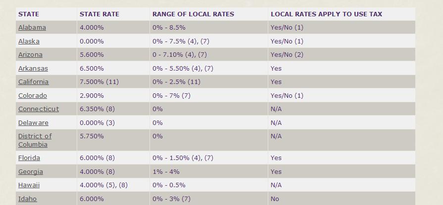 sample_sales_tax_rates.png