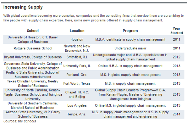 Top ranked business schools