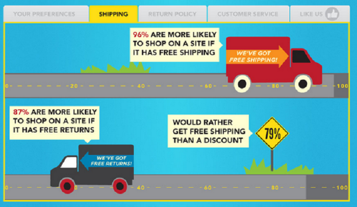 Graphic - Buyer attitude toward free shipping