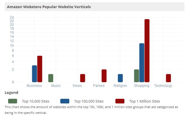 Website verticals
